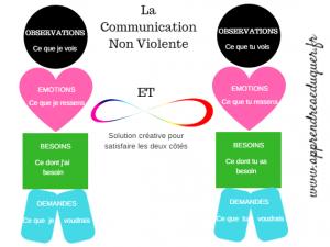 schema-la-communication-non-violente